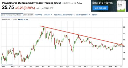 DBC股價突破3年下降軌