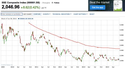 A股下降趨勢軟著落?