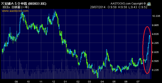 A股過去一週跟港股一樣強勢