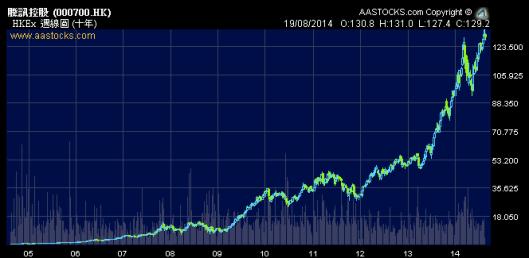 騰訊股價十年來長升,沽了貨怕買唔返!