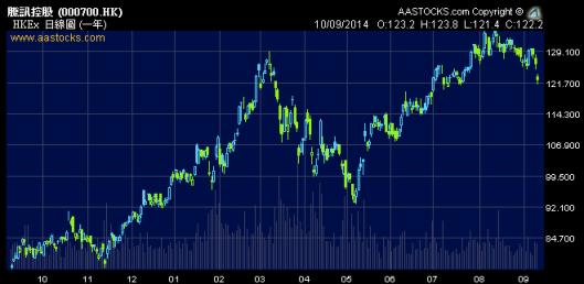 騰訊股價早已因為做阿里影子股炒上