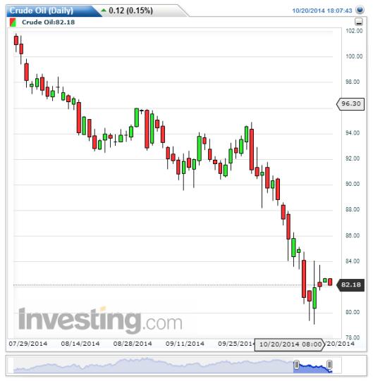 油價過去3個月急跌兩成