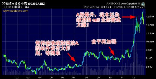 安碩A50 的call在12月反敗為勝!