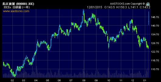 今日長實、和黃各升十多巴仙,證明市場看好重組後釋放出來的價值。