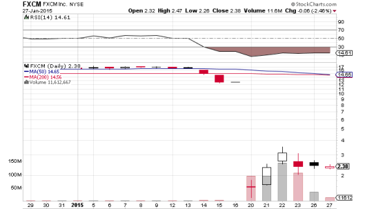 FXCM 出事後股價一日跌近90%