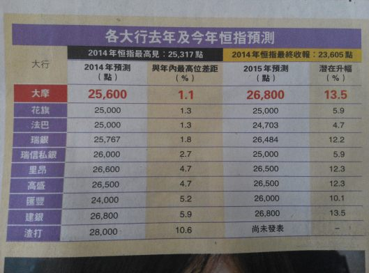 各大行對恆指2015年的目標價