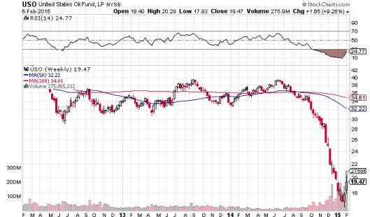 USO 三年股價圖