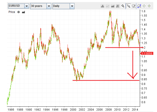 歐元跌穿 1.2 頸線後其實是否要看 0.85?!
