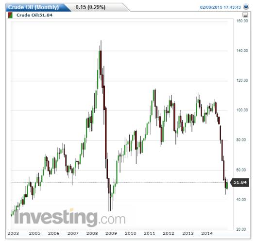 油價一年內由過百美元跌超過一半