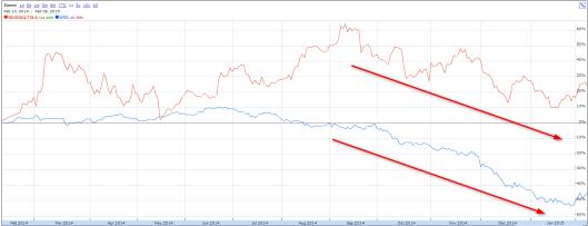 Tesla 股價去年下半年跟油價一齊跌