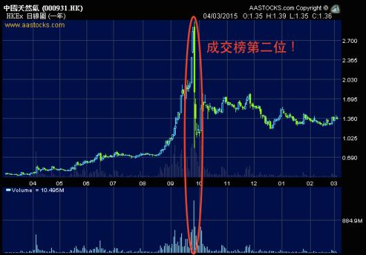 中國天然氣當日登上成交榜第二位後就被洗倉了