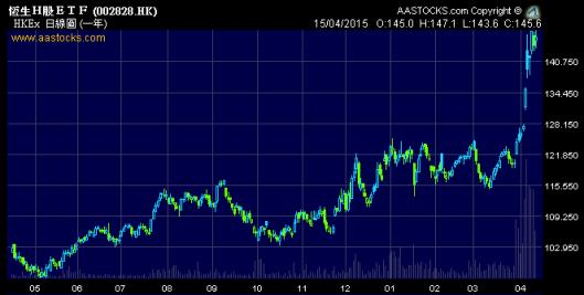 恒生H股ETF (2828.HK) 一年走勢圖