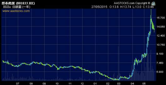 銀泰 (1833.HK) 這兩個月最多升近4倍!