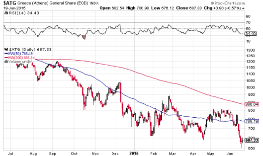 希臘股市低位做鎚頭