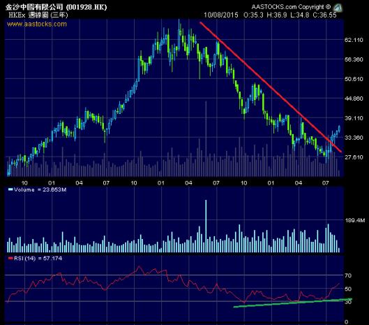 金沙週線圖RSI底背馳,股價突破中線下降軌