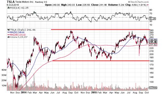 Tesla 股價過去兩年在長方形區間遊走