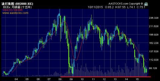 渣打最近壞消息頻頻,股價跌近海嘯低位