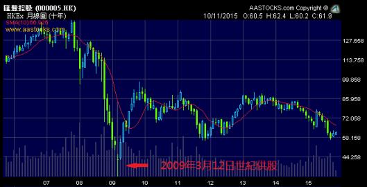 2009年匯豐供股後見底最多升3倍