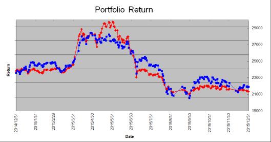 2015年的投資成績是南柯一夢