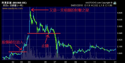 阿里影業 (1060.HK) 一年日線圖