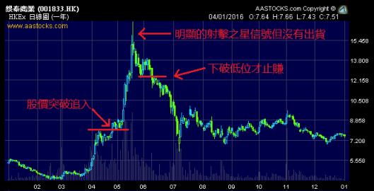 銀泰商業 (1833.HK) 一年日線圖