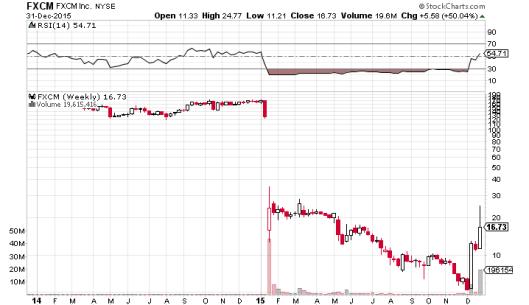 FXCM 當日因為客戶炒燶瑞郎拖累,股價大跌