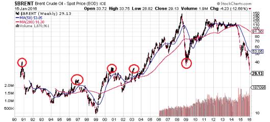 $35 上下看似是油價重要關口