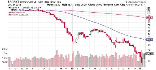 油價超超賣後回升,反擊還是反彈?
