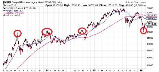 日本負利率可以再次刺激起日經?