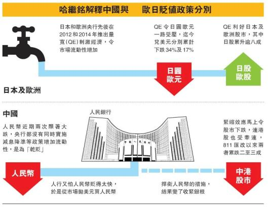 哈繼銘解釋中國與歐日貶值政策分別