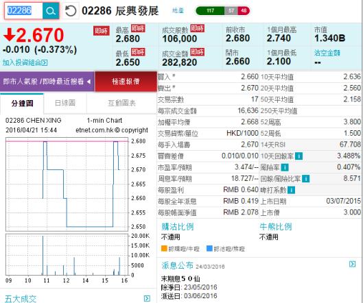 辰興發展 (2286.HK) 資料