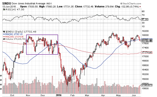 去年12月聯儲局7年來首次加息為例,因為已經是市場預計之中,所以加息後美股只是在高位震盪