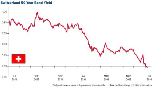 瑞士50年國債孳息陷入負值