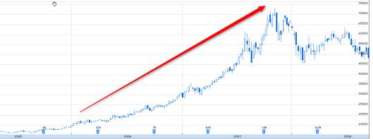 想當年,任天堂股價長升長有!
