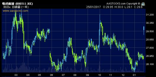 TVB的回購計劃等於為股價在$30.5打了底?